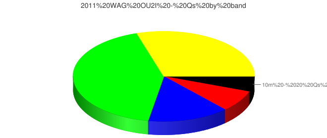2011 WAG OU2I - Qs by band